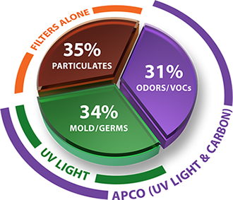 Particulates, Odors / VOCs. Mold / Germs Pie Chart